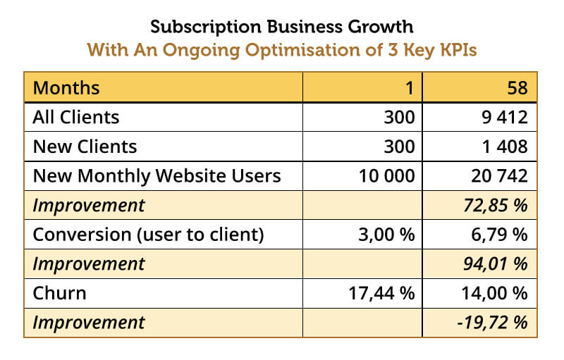 Subscription Business Growth