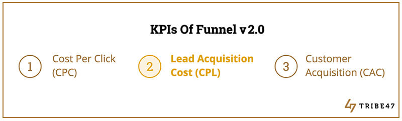 digital sales funnel