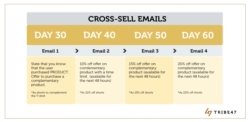 Cross-sell email campaign Ecommerce