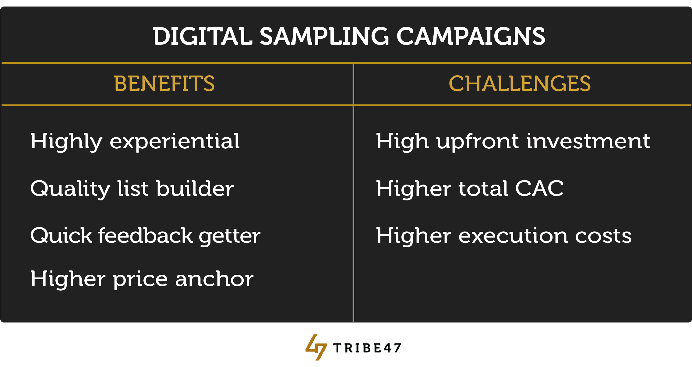 offering digital samples campaign free product